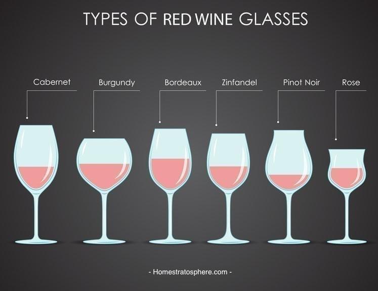 Ein Event zur Weinverkostung: Die Arten der Rotweingläser.