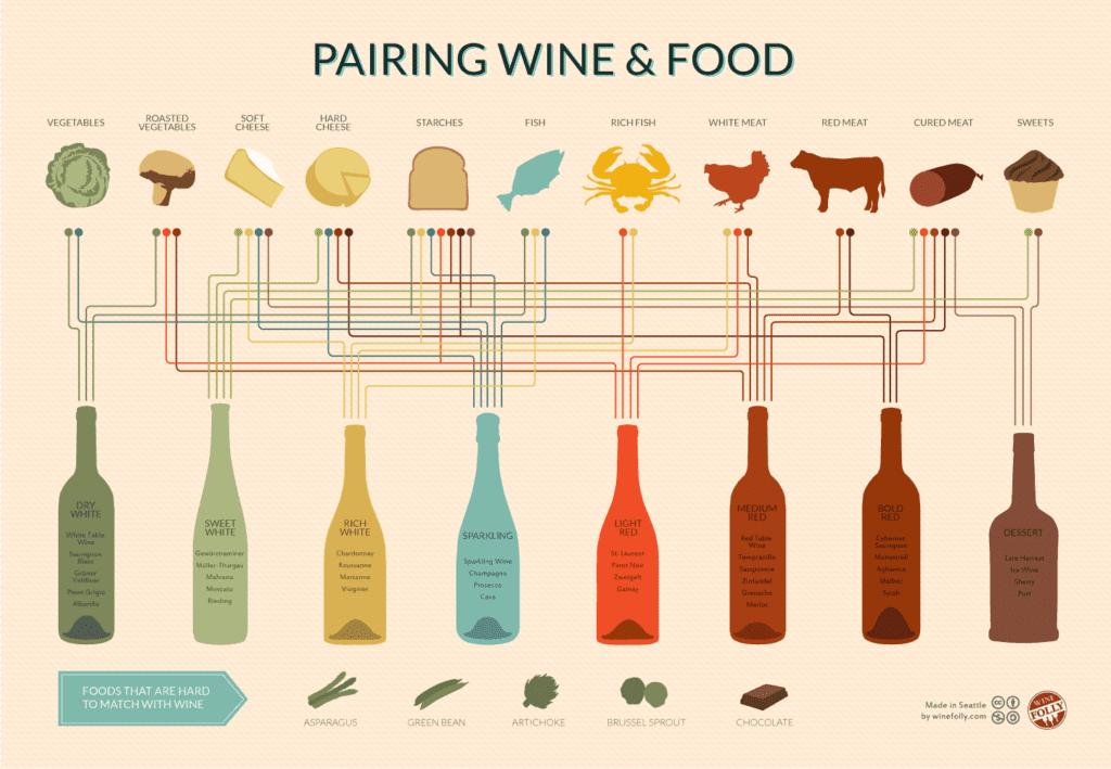 Ein Event zur Weinverkostung: Die Weinpaarungen.